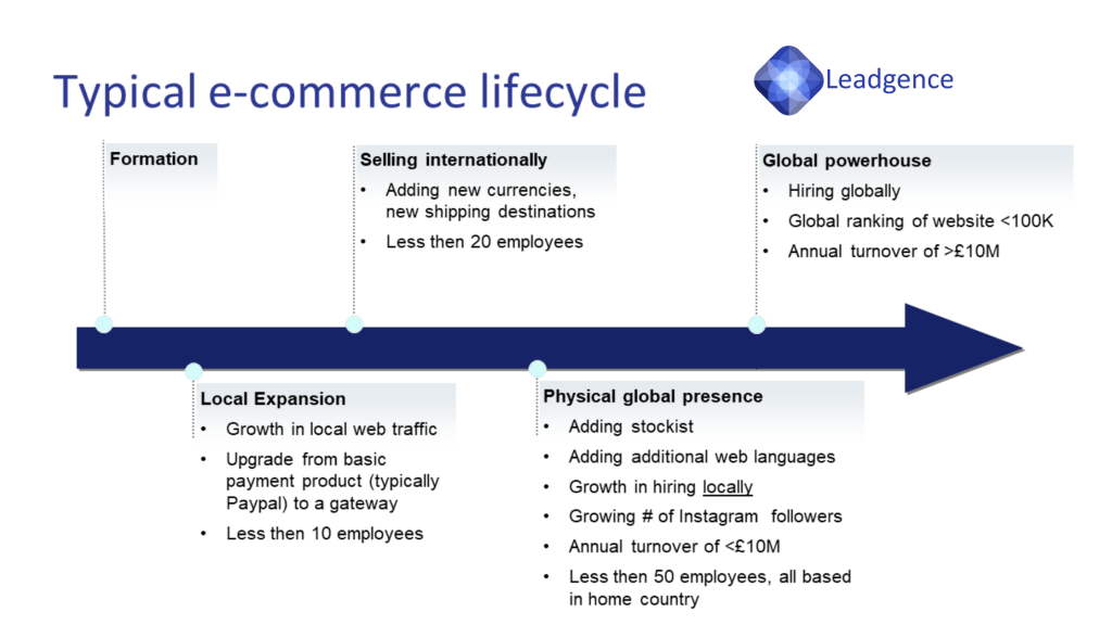 Typical eCommerce's life cycle's growth phase: 1. formation 2. local expansion 3. selling internationally 4. physical global presence 5. Global powerhouse