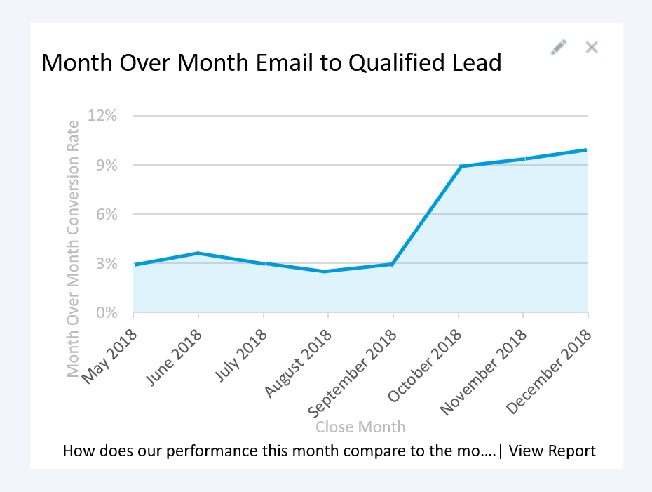 A graph showing how email openings turned to qualified leads