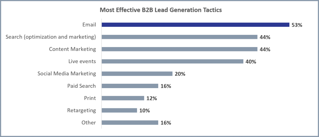 Most effective B2B Lead Generation Tactics - Email at the top